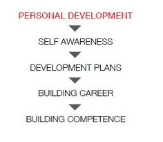 Personal Development Quotes Personal Development  Brian Tracy Quotes  Pinterest  Personal .