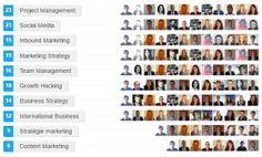 skills and endorsements Linkedin Marketing Automation, Inbound Marketing, Content Marketing, Growth Hacking, Growth Mindset