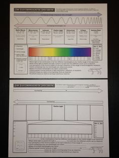 Free electromagnetic spectrum worksheets available at NewSullivanPrep.com in the physics section under science.