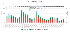 E-commerce Analytics and Trends For The Holidays Marketing Data, Content Marketing, Face E, E Commerce, Cool Things To Make, Seo, Trends, Holidays, Search