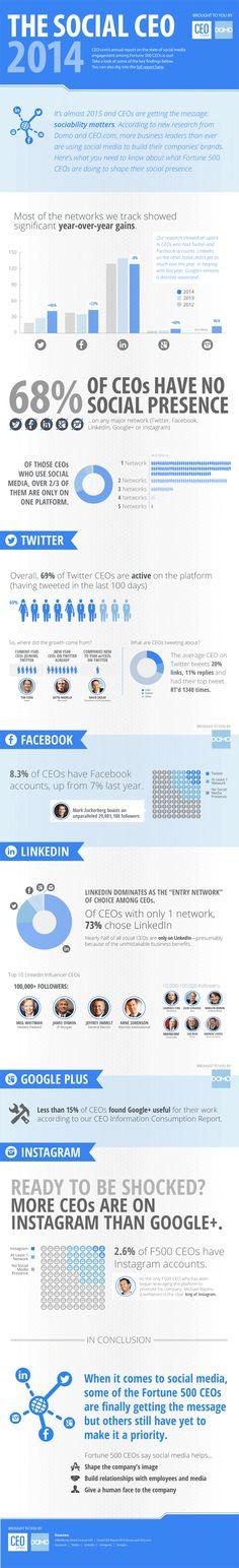 The Social CEO 2014: 68% of CEOs Have No Social Presence (#Infographic)