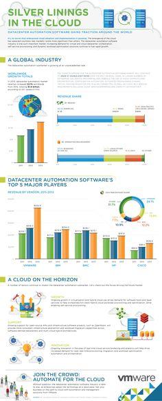 VMware Erdos :: Cloud Management : Photo