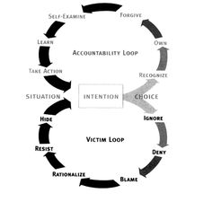 The Accountability and Victim Loop