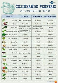 Tabela pra vegetais cozidos