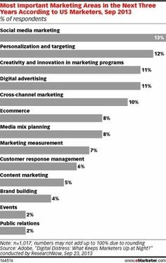 Marketers Uncertain About Future Digital Marketing Priorities - eMarketer | #TheMarketingAutomationAlert