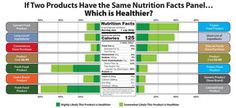 Food & Health Survey surveyed 1,002 Americans aged 18 to 80. Found conflicting advice about healthy foods and many doubt their food choices.