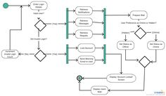 13 best activity diagram examples images on pinterest template an activity diagram visually presents a series of actions or flow of control in a system similar to a flowchart or a data flow diagram ccuart Choice Image