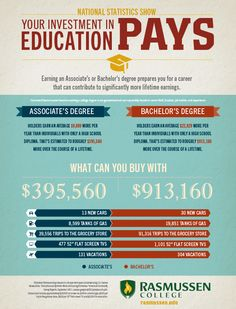 FACT: Earning a Degree Can Help Increase Lifetime Earnings, See Potential Earnings #college