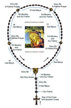 """""""The Rosary is a Scripture-based prayer. It begins with the Apostles' Creed, which summarizes the great mysteries of the Catholic faith. Praying The Rosary Catholic, Holy Rosary, Catholic Prayers, Roman Catholic, Orthodox Prayers, Fatima Prayer, Rosary Prayer, Prayer Beads, Glory Be Prayer"""