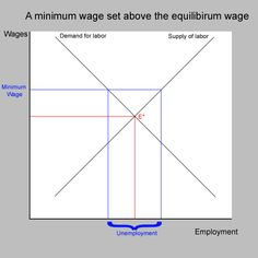 Price Floor: AP Microeconomics Crash Course Review https://www.albert.io/blog/price-floor-ap-microeconomics-crash-course-review/
