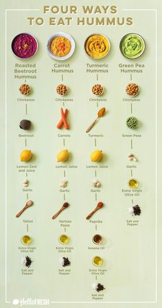 This handy guide to creating four different types of vegan hummus. 27 Charts That Will Help You Embrace A Vegan Lifestyle This handy guide to creating four different types of vegan hummus. 27 Charts That Will Help You Embrace A Vegan Lifestyle Whole Foods, Whole Food Recipes, Cooking Recipes, Cooking Tips, Pasta Recipes, Chicken Recipes, Dinner Recipes, Appetizer Recipes, Crockpot Recipes