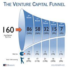 Il Funnel del Venture Capital