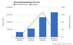 ¿Qué ha pasado con la ventas del iPhone 5 de Apple?