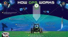 GPS.gov: Education Homepage