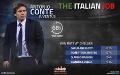 STATS: Chelsea Guaranteed Premier League Success with Conte | OulalaGames