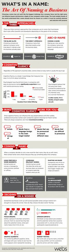 What?s in A Name: The Art of Naming A Business  -----> Infographics: Tips on How to Build Website for Photographers Who Blog