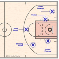 Basketball Positions and Rules | Basketball position : Wikis (The ...