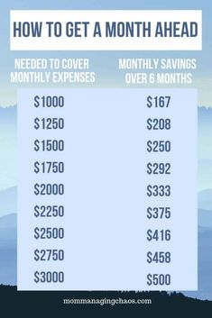 How to Budget Monthly Bills with Biweekly Paychecks - Finance tips, saving money, budgeting planner Money Saving Challenge, Money Saving Tips, Money Tips, Saving Ideas, Savings Challenge, Managing Money, Money Hacks, Budgeting Finances, Budgeting Tips