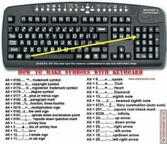 Shortcuts to make symbols on your computer keyboard