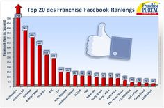 Die deutsche Top 20 der Franchises auf Facebook