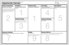 I have been using in my coaching, facilitation and training work,the very well known Business Model Canvas from the best selling book Business Model Generation, pretty much since it came out. Business Canvas, Business Analyst, Business Innovation, Business Marketing, Strategy Business, Business Tips, Change Management, Business Management, Business Planning