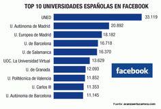Las universidades españolas que mejor usan las redes sociales