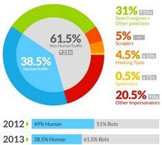 Traffico internet di bot ed esseri umani