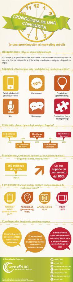 Todo los que necesitas saber sobre el marketing móvil #infografia