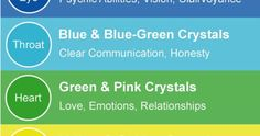 Just Pinned to Rainbows: Chakra Crystals Chart Infographic....