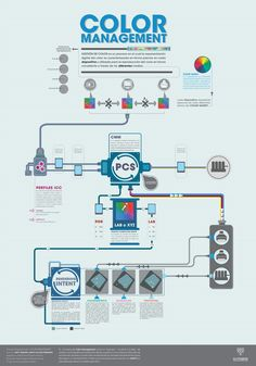 Site Vitrine, Konica Minolta, Macs, Graphic Design Illustration, Infographics, Management, Concept, Learning, Digital