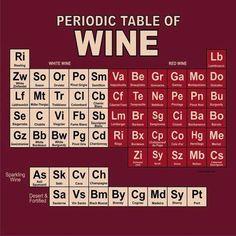 Tabla periódica del #vino #winelovers