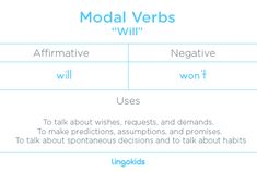 "The main use of the modal verb ""will"" is to form the future form of the verbs in English. However, it also has many other important uses, like to talk about wishes, requests, demands, to make predictions and assumptions, to make promises and to talk about spontaneous decisions and also to talk about habits #modal #verb #learn #English #grammar #lingokids"