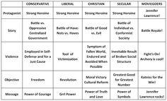 political spectrum realism - Google Search Belief Quotes, Political Spectrum, Inevitable, Philosophy, Politics, Google Search, Philosophy Books