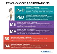 See all of the different psychology abbreviations – Bildung Site Psychology Notes, Psychology Careers, Psychology Studies, Forensic Psychology, Counseling Psychology, Psychology Degree, School Psychology, Counseling Degree, Masters In Psychology