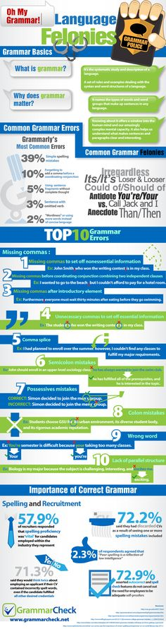 Oh My Grammar!  Language Felonies: Top 10 Grammar Errors, Common Mistakes, and the Importance of Correct Grammar (Infographic)