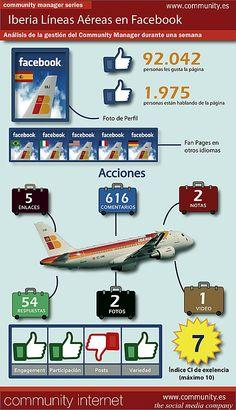 En Community Internet, hemos analizado la actividad de Community Management de Iberia durante una semana. He aquí los resultados: