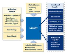 MARITZ RESEARCH ::: Choice / Experience / Loyalty