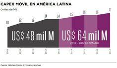Un vistazo al mercado de las comunicaciones móviles en Latinoamérica