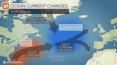 A major player in the transportation of heat in the Atlantic Ocean is slowing down and may affect higher latitude climates in the Northern Hemisphere, according to a NASA analysis of satellite data.