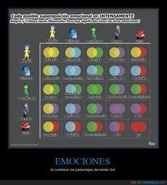 tabla de emociones intensamente - Buscar con Google