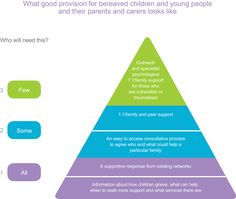 Think Adult - Think Child - considering the impact of bereavement on children and you ng people Emotional Child, Family Support, Bereavement, Fiction Books, Young People, Vulnerability, About Uk, Psychology, Psicologia