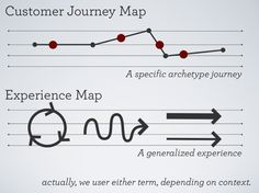Customer Journey Map vs. Experience Map. http://pt.slideshare.net/AdaptivePath/mapping-experiences-and-orchestrating-touchpoints-chris-risdon-patrick-quattlebaum-ux-week-2012/12