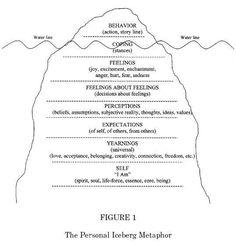 iceberg theory | สะกดจิตบำบัด และ NLP