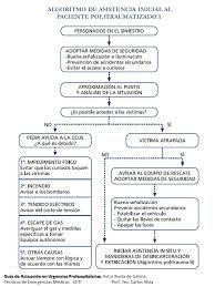 Mnemotecnias prehospitalarias buscar con google mnemotecnias resultado de imagen para mnemotecnias prehospitalarias urtaz Choice Image