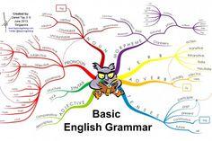 Basic English Grammar Infographic