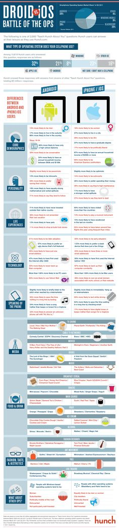 Android mi iOS mu?  http://sosyalmedya.co/android-ios-infographic/