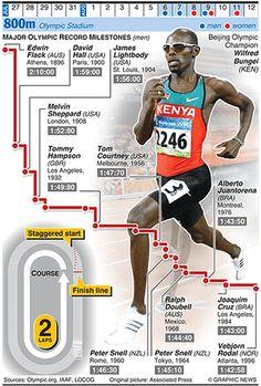 Olympicsgraphicstrack: OLYMPICS 2012: 800m evolution