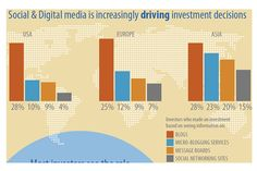 #SocialMedia gaining popularity as a go-to source for #investment decisions.