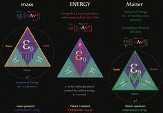 EM mass-ENERGY-Matter geometries