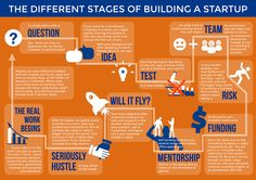 440_Infographic_Startup_Stages
